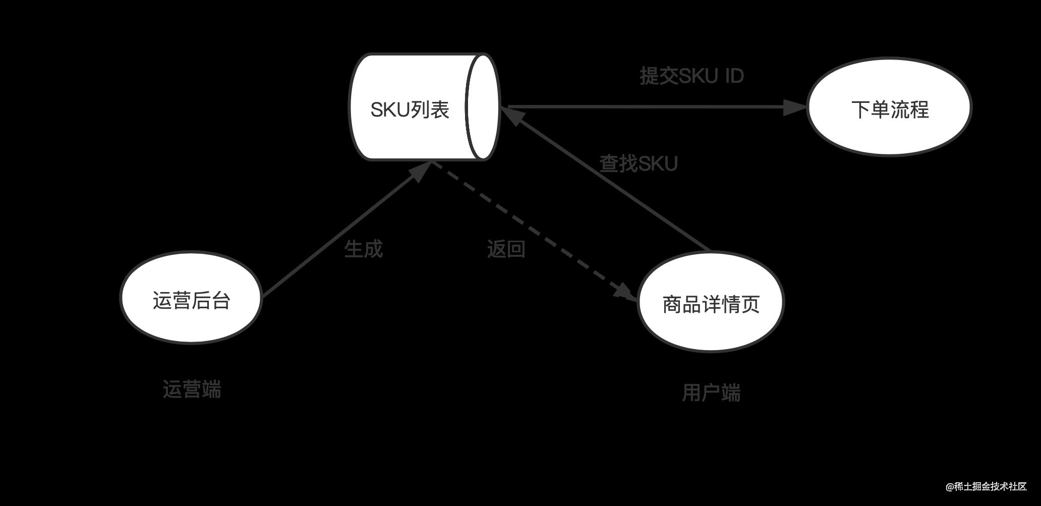 SKU功能设计流程