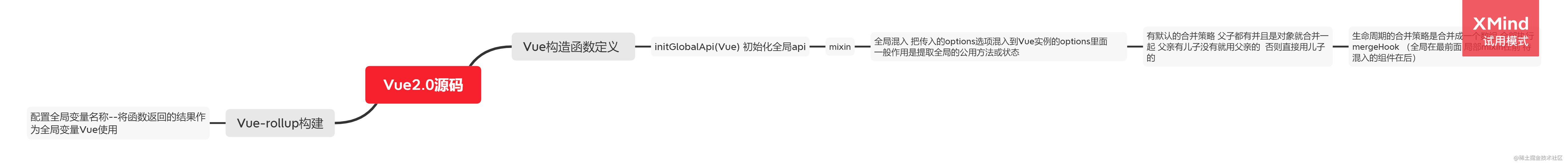 Vue2.0源码-mixin原理.png