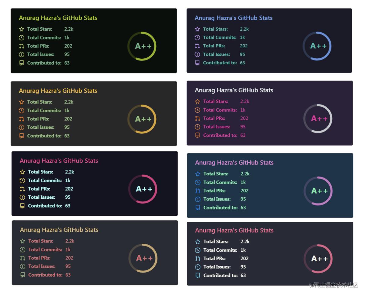 github-readme-stats