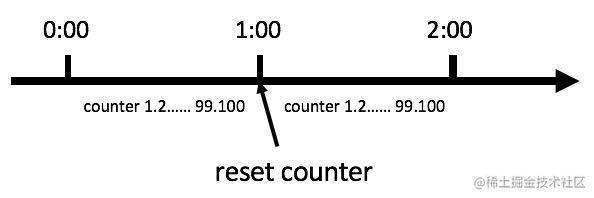 Sentinel 算法-计数器算法.jpeg