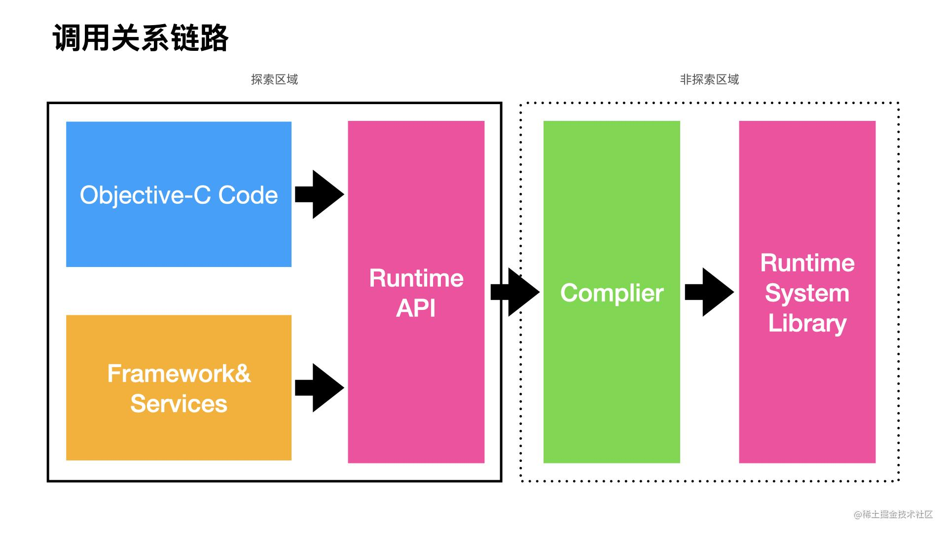 runtime架构.002.jpeg