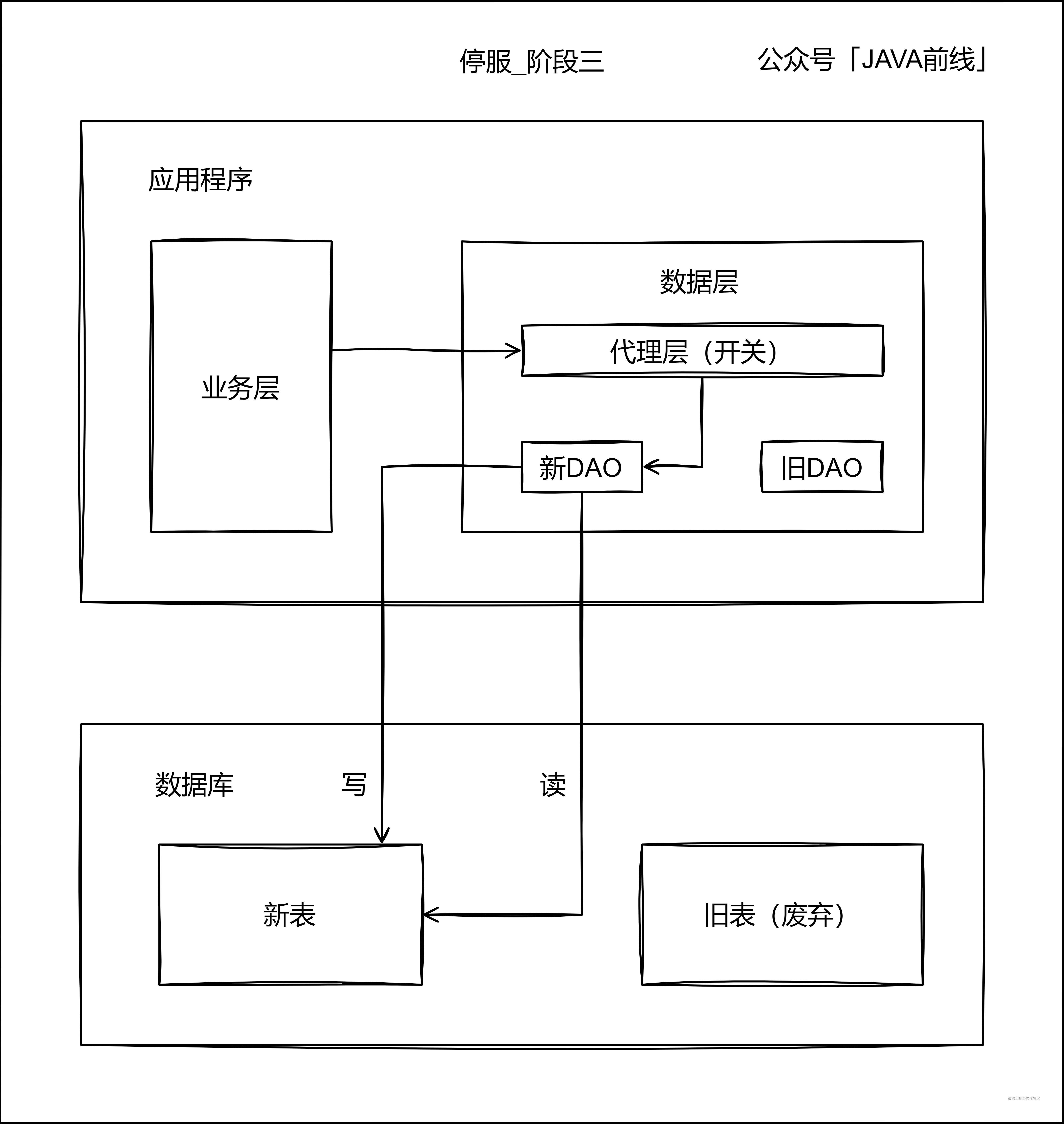00 停服_阶段3.jpg