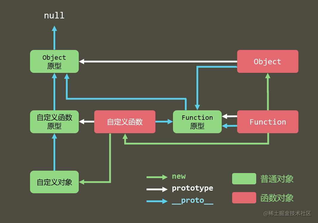 原型链.jfif