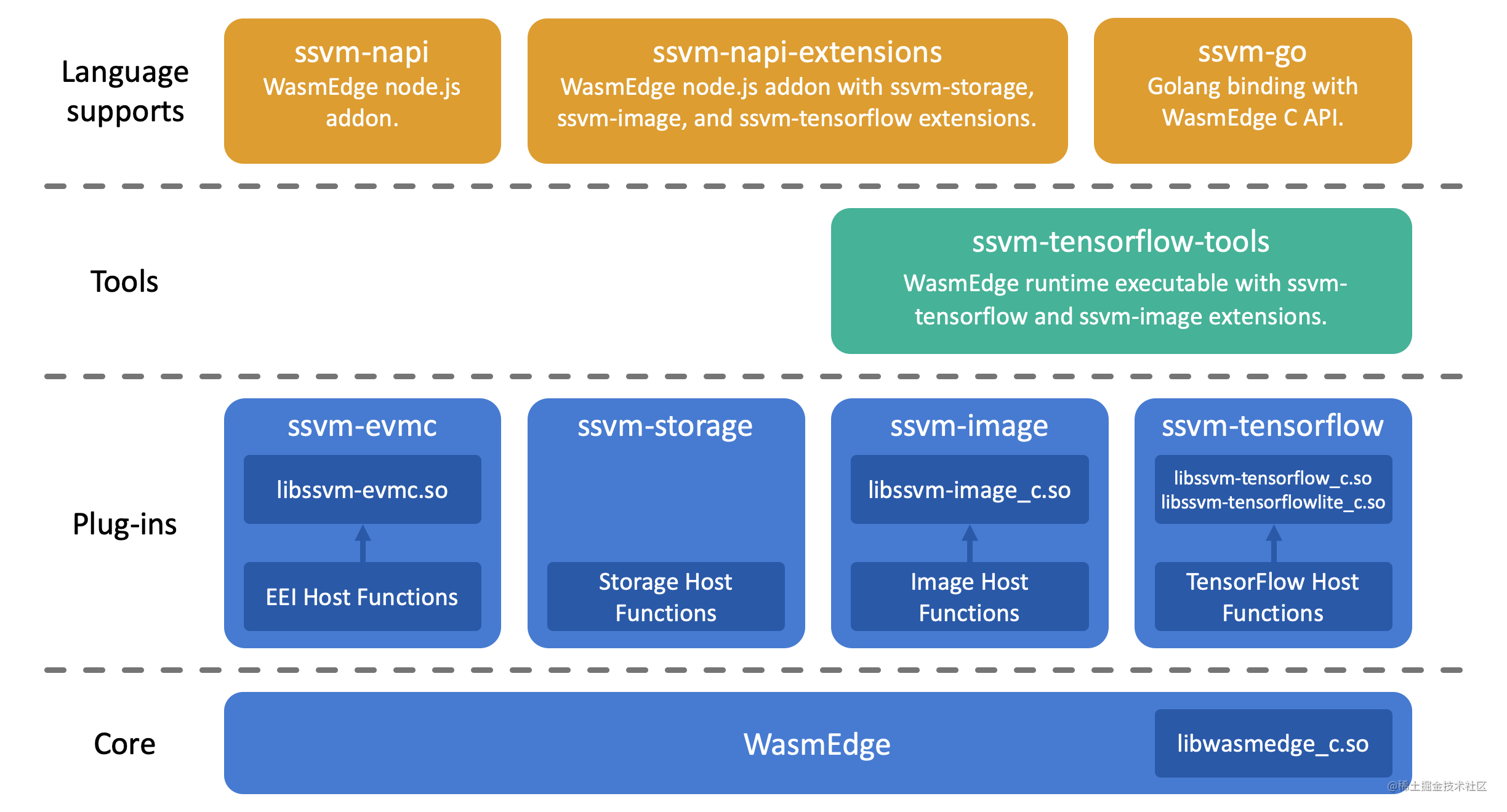 wasmedge-joins-cncf-02.png