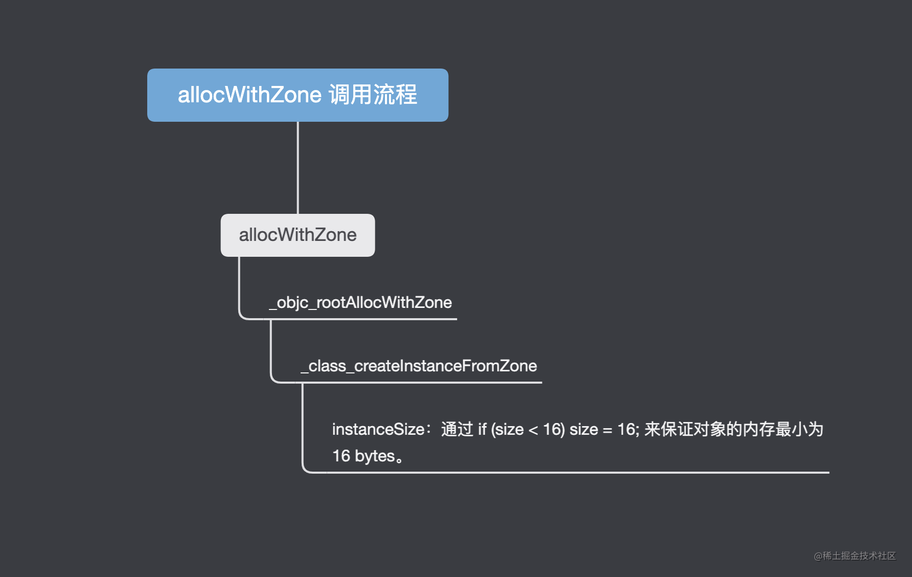 allocWithZone-flow.png