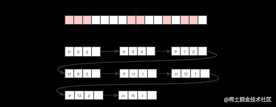 链表的存储管理