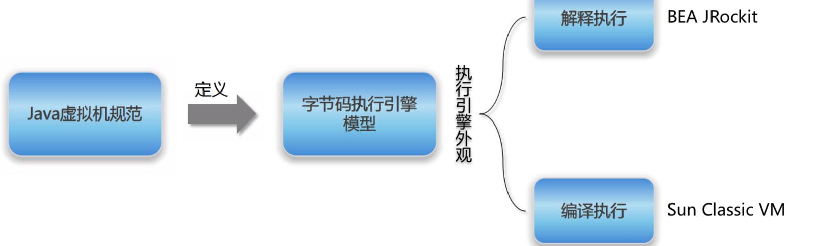 字节码执行引擎模型